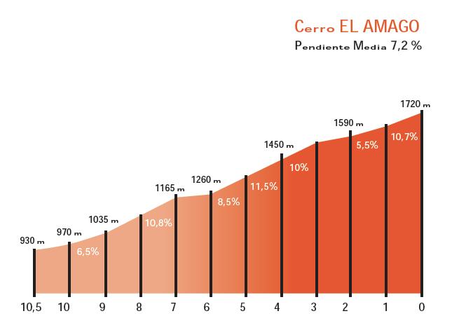Cerro El Amago (etapa 4)