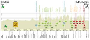 Ronde-van-Vlaanderen-Tour-des-Flandres Perfil-1384950787