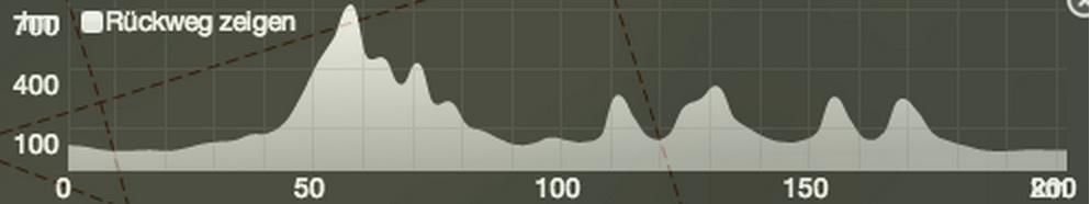 altimetria frankfurt