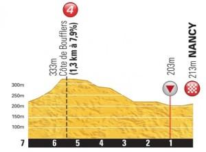 últimos km etapa 7