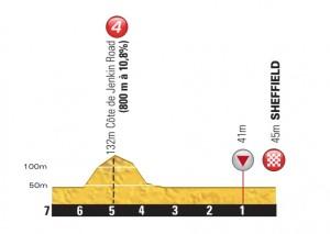 Tour-de-France-Stage-2-final