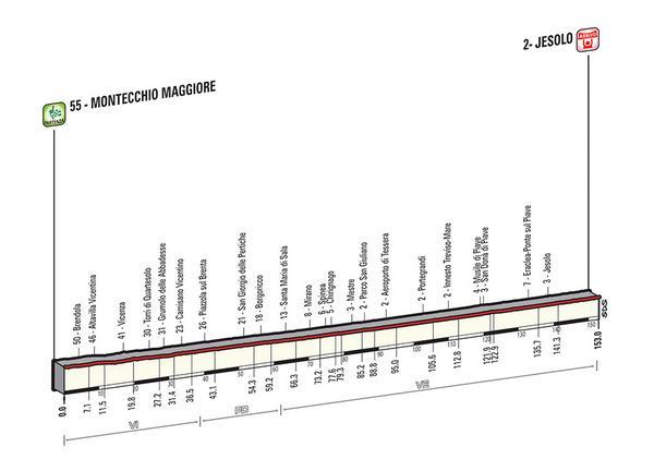 Etapa 13 Montecchio Maggiore - Jesolo. 153 km
