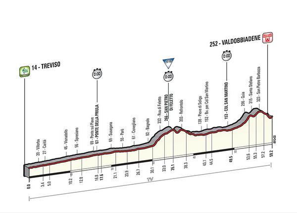 Etapa 14 ITT Treviso - Valdobbiadene. 59,4 km