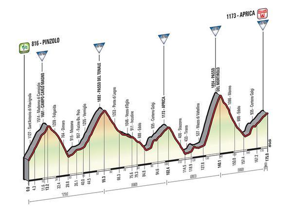 Etapa 16 Pinzolo - Aprica. 174 km
