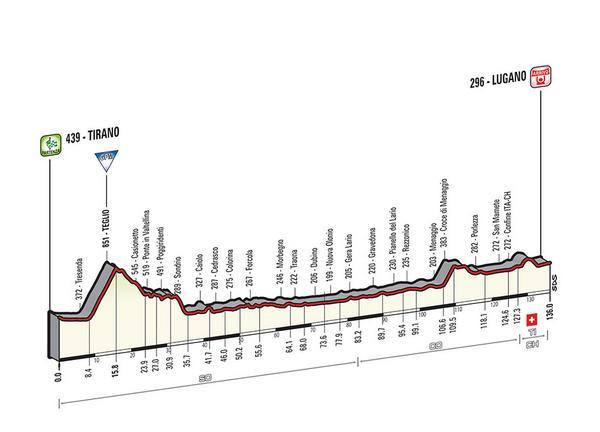 Etapa 17 Tirano - Lugano. 136 km
