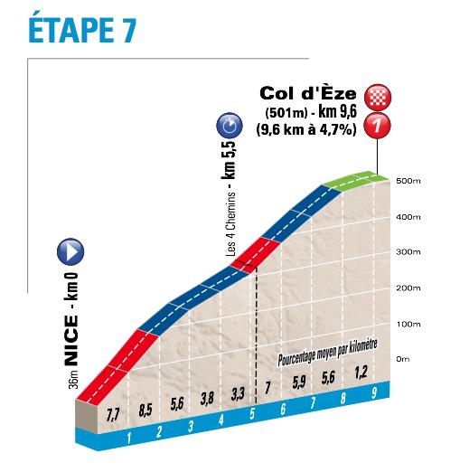 Etapa 7: Nice – Col d'Èze, 9,6 km CRI
