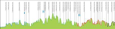 Amstel Gold Race - 2015 Amstel-Gold-Race-2015-profile