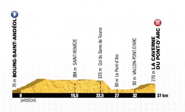 Etapa 13 (ITT) » Bourg-Saint-Andeol › Le Caverne de Pont (37k)