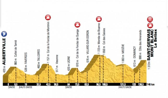 Etapa 19 » Albertville › Saint-Gervais Mont Blanc (146k)
