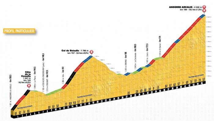 Etapa 9 » Vielha val dAran › Andorra Arcalis (184k)