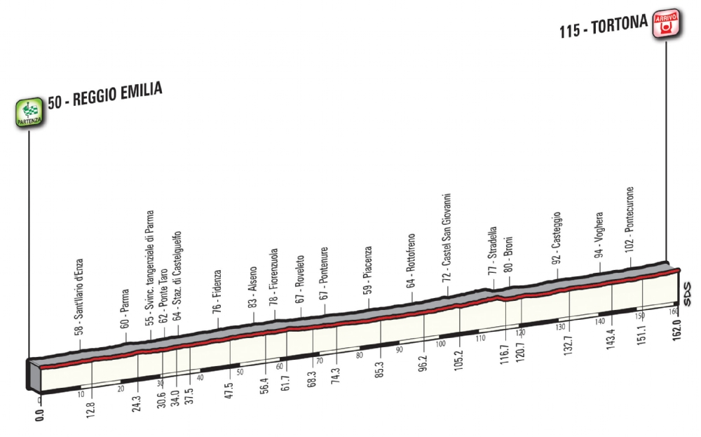 Etapa 13: Reggio Emilia – Tortona 162 km