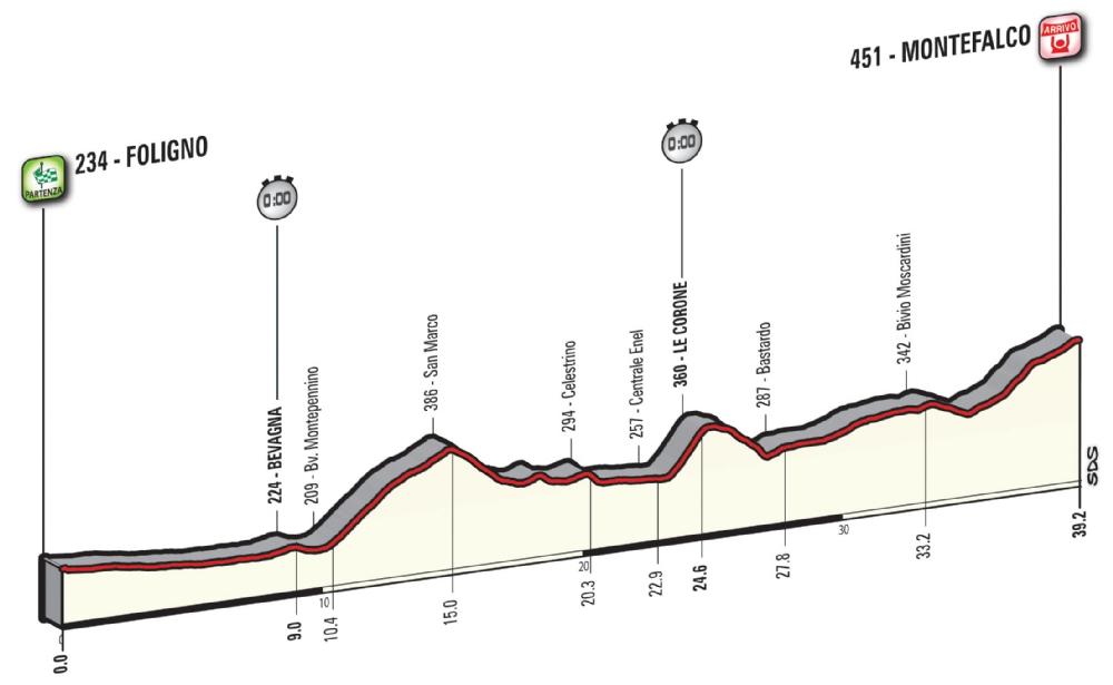 Etapa 10: Foligno – Montefalco 39 km CRI