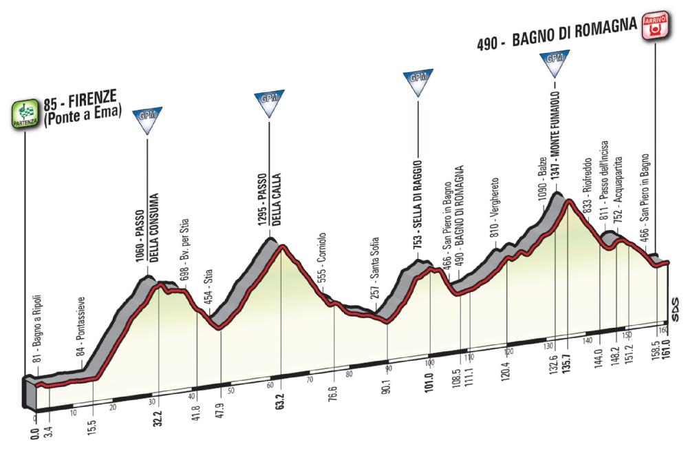 Etapa 11: Firenze – Bagno di Romagna 161 km