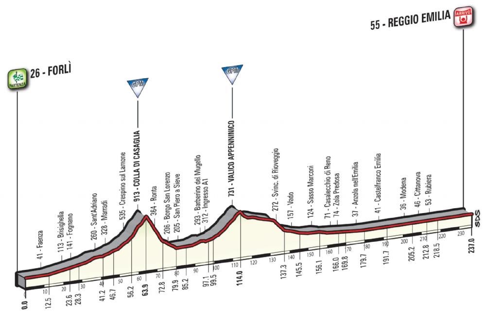Etapa 12: Forlì – Reggio Emilia 237 km