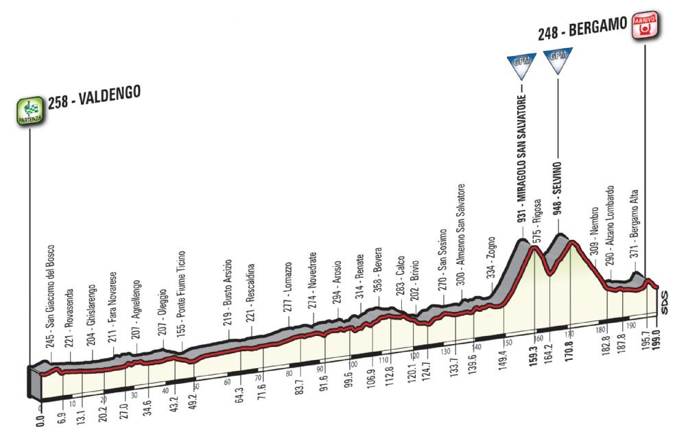 Etapa 15: Valdengo – Bergamo 199 km