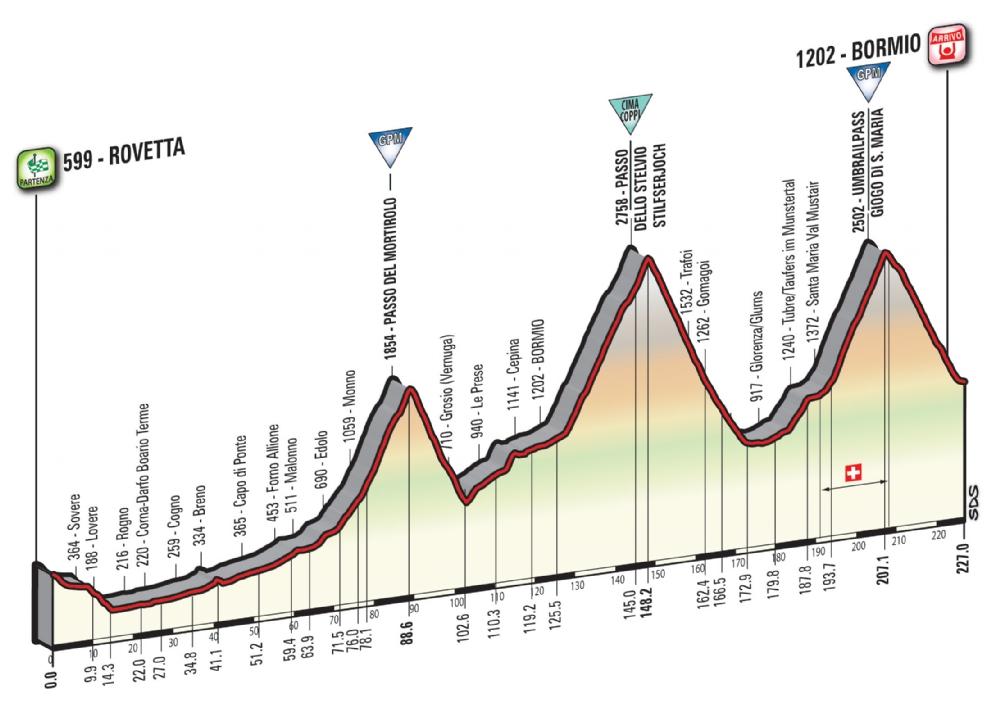 Etapa 16: Rovetta – Bormio 227 km