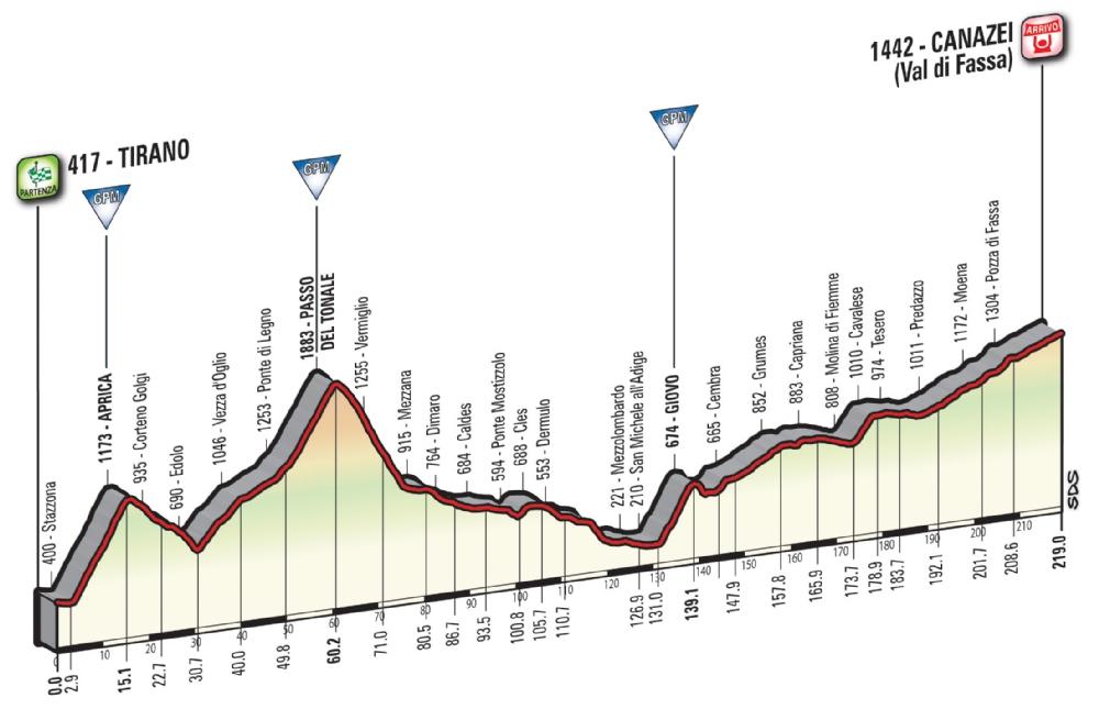 Etapa 17: Tirano – Canazei 219 km