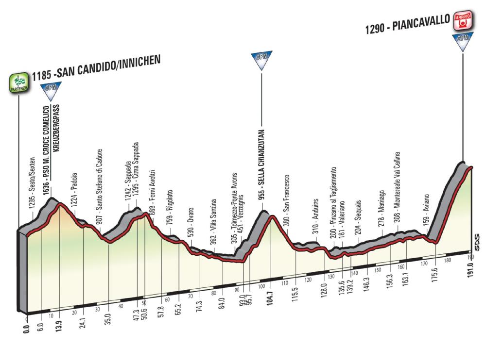 Etapa 19: San Candido/Innichen – Piancavallo 191 km