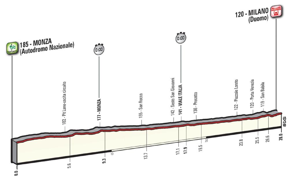 Etapa 21: Monza – Milano 28 km CRI