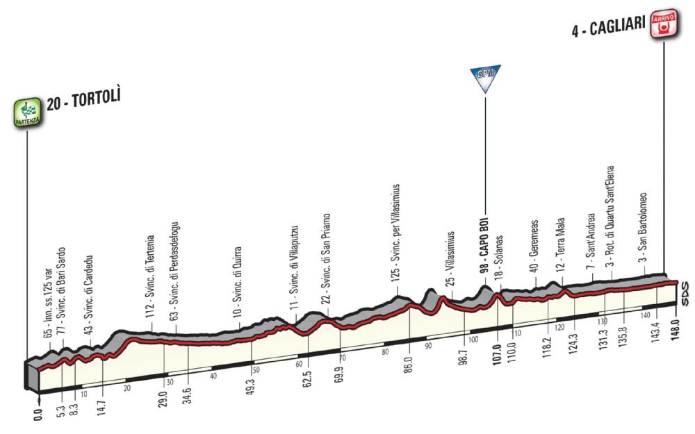 Etapa 3: Tortolì – Cagliari 148 km