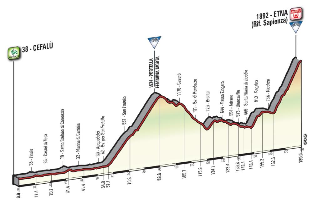 Etapa 4: Cefalù – Etna 180 km