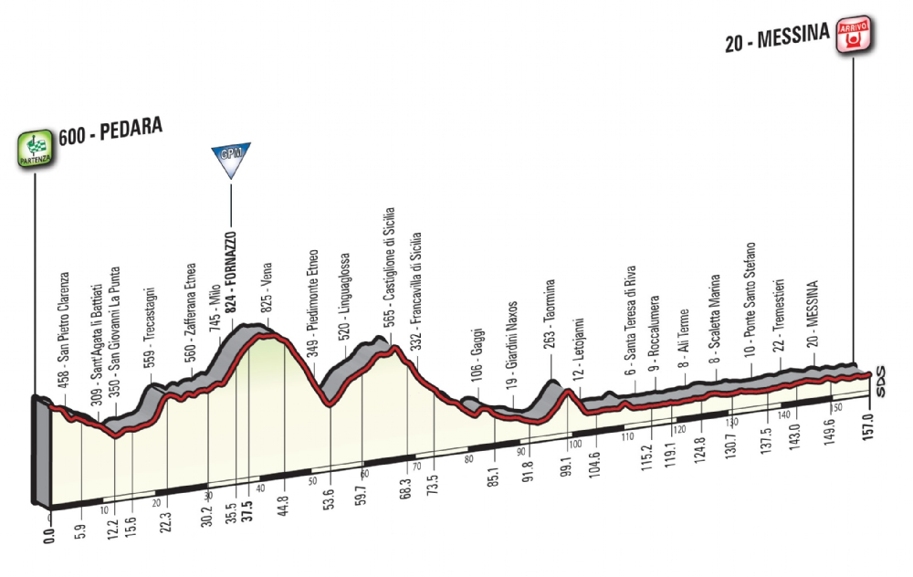 Etapa 5: Pedara – Messina 157 km