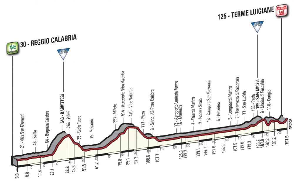 Etapa 6: Reggio Calabria – Terme Luigiane 207 km
