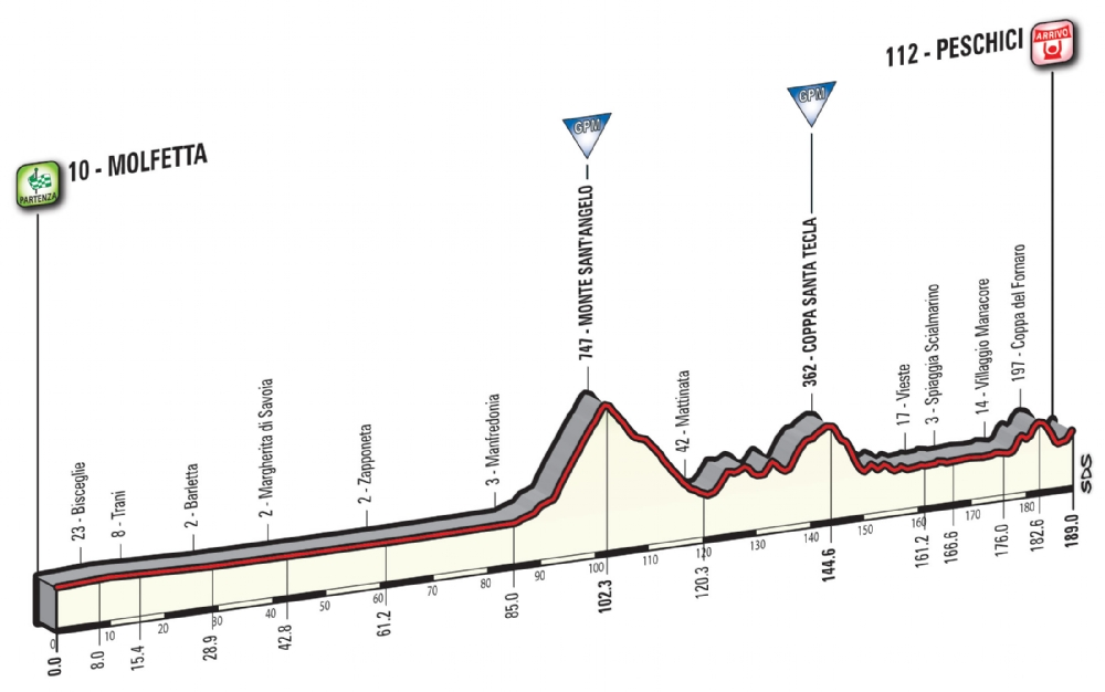 Etapa 8: Molfetta – Peschici 189 km