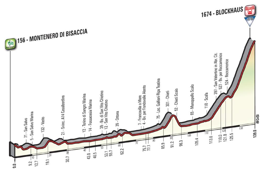 Etapa 9: Montenero di Bisaccia – Blockhaus 139 km