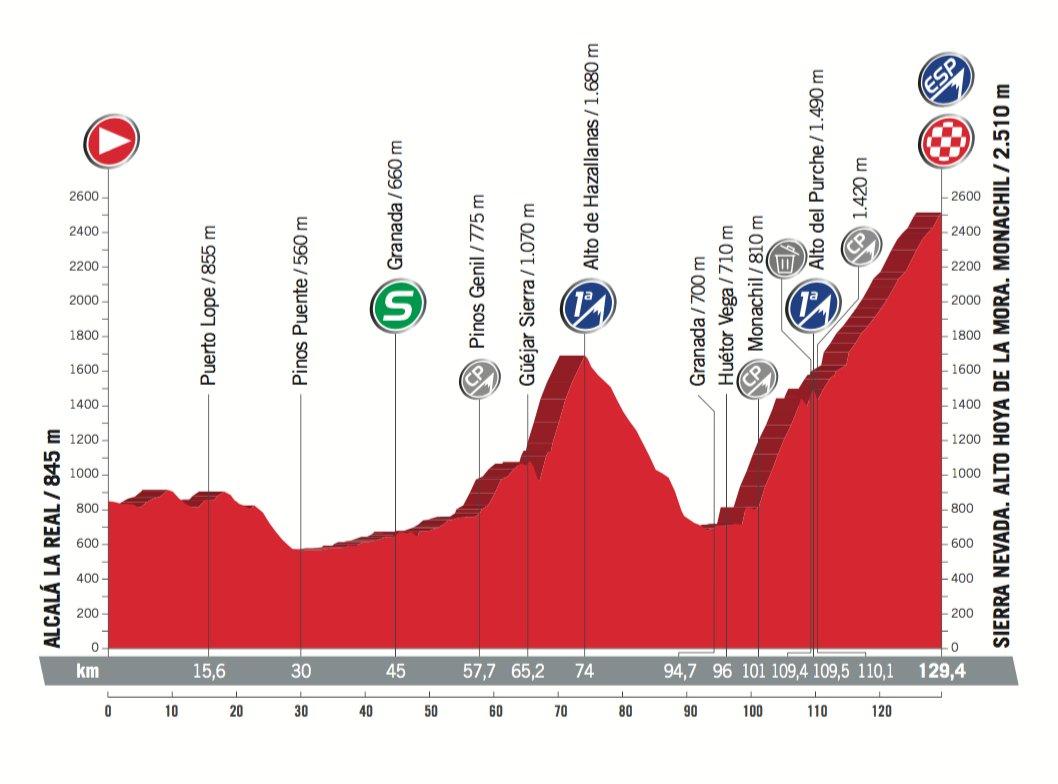 Vuelta A España 2017 Stage 15 Preview Ciclismo Internacional