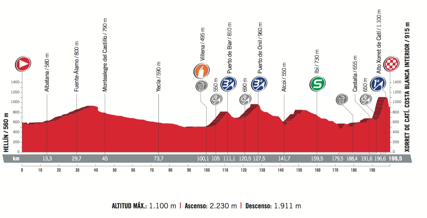 La Vuelta A España 2017 Overall Preview Ciclismo Internacional