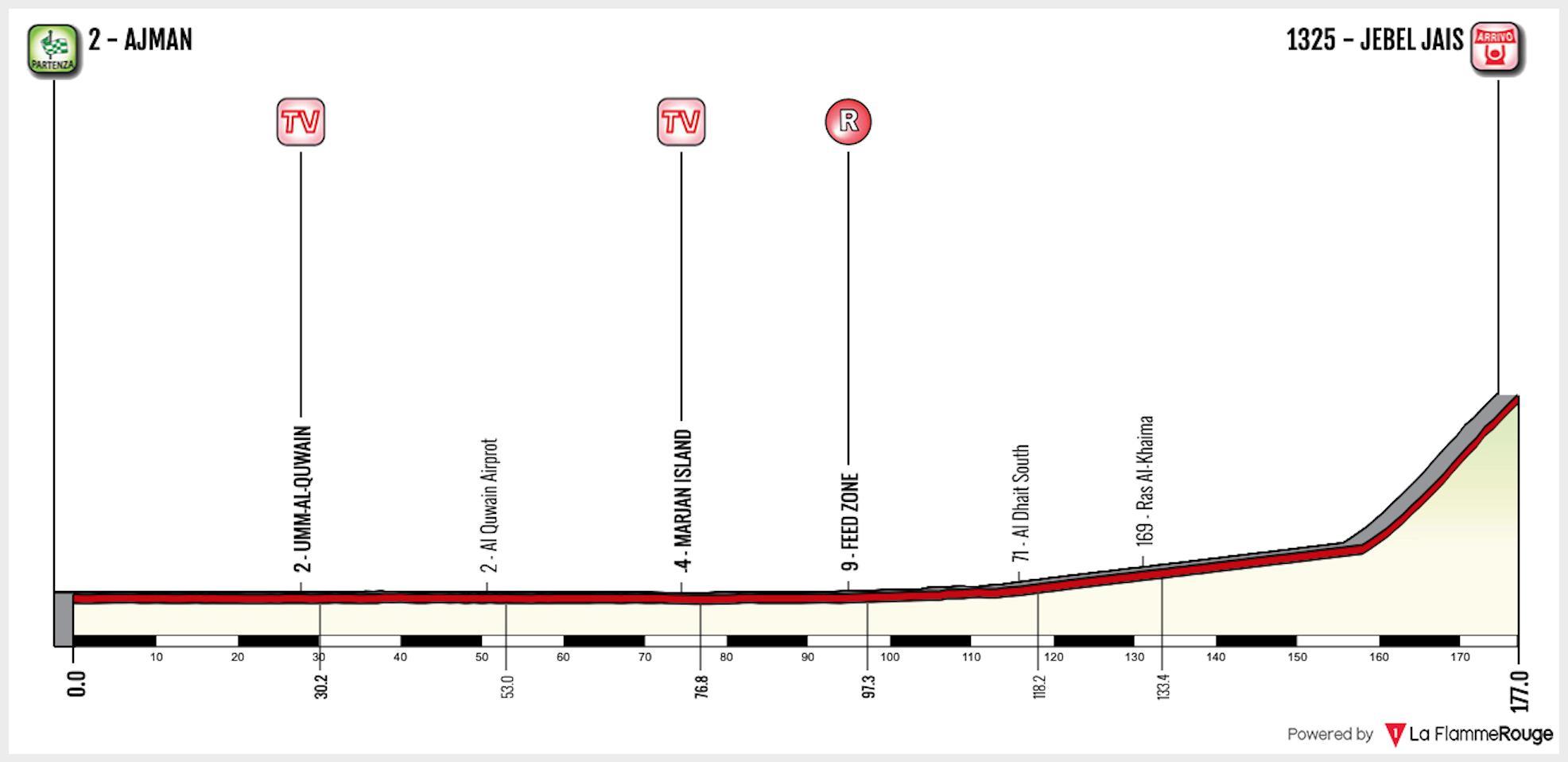 UAE Tour 2019 – Overall Preview – Ciclismo Internacional