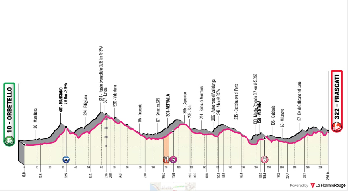 fbe1bf2515 Only one categorised climb, but over 2800m of climbing! This is going to be  a tough stage for the quick men, as we have 236km in the saddle and lots of  ...