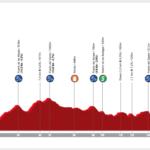 Vuelta a Andalucía Ruta Ciclista del Sol 2020 – Stage 1 preview