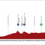 Vuelta a Andalucía Ruta Ciclista del Sol 2020 – Stage 2 preview