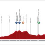 Vuelta a Andalucía Ruta Ciclista del Sol 2020 – Stage 4 preview
