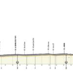 UAE Tour 2020 – Previa etapa 1