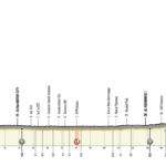 UAE Tour 2020 – Stage 4 preview