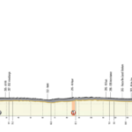 UAE Tour 2020 – Stage 5 preview