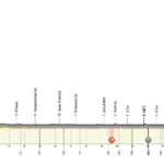 UAE Tour 2020 – Stage 6 preview