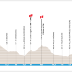 Paris-Nice 2020 – Stage 7 preview
