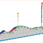 Paris-Nice 2020 – Stage 4 preview