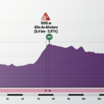 Vuelta a Burgos 2020 – Stage 1 Preview