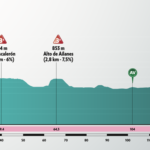 Vuelta a Burgos 2020 – Stage 3 Preview