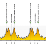 Tour de Polonia 2020 – Previa etapa 4