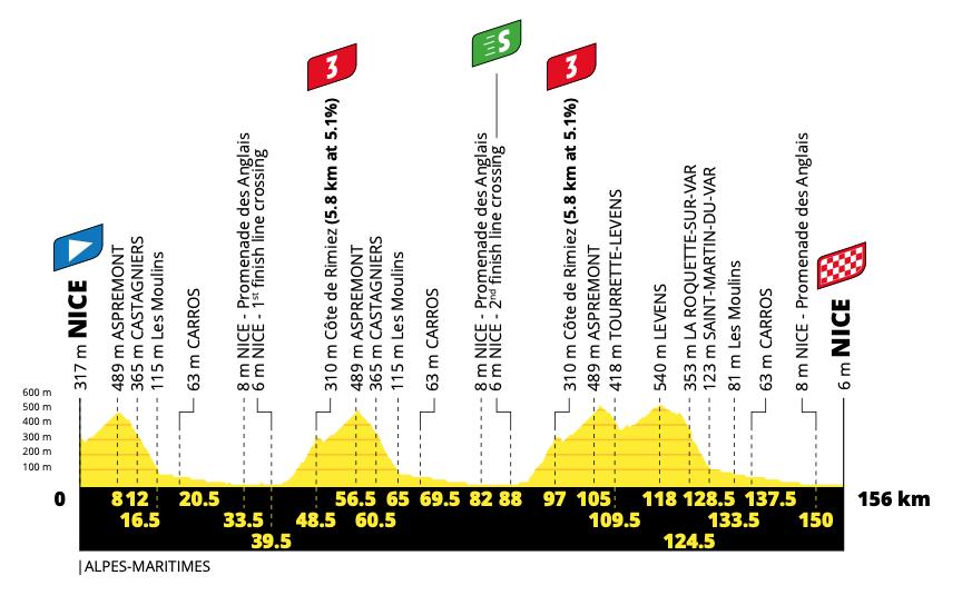 Tour De France 2020 Stage 1 Preview Ciclismo Internacional