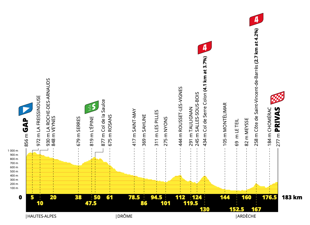 tour de france stage 5 betting preview goal