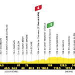 Tour de France 2020 – Stage 11 Preview