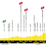 Tour de France 2020 – Stage 12 Preview