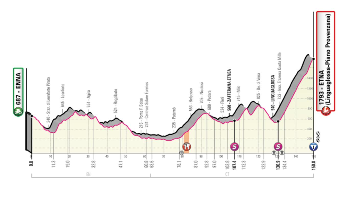 Giro d italia stage 3 betting in poker unibet ufc betting lines